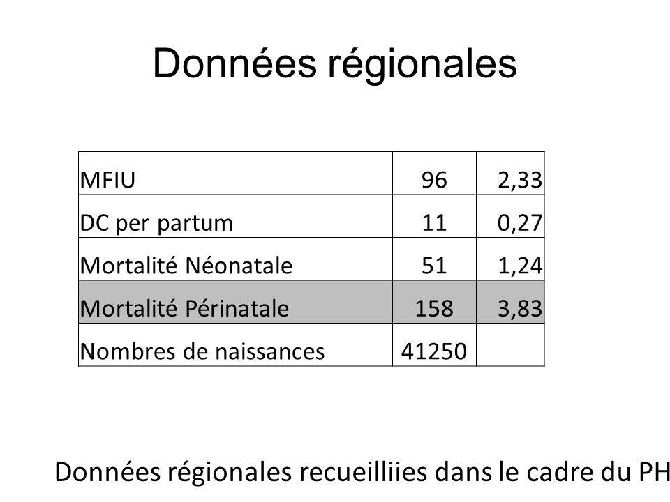 Données régionales MFIU962,33 DC per partum110,27 Mortalité Néonatale511,24 Mortalité Périnatale1583,83 Nombres de naissances41250 Données régionales
