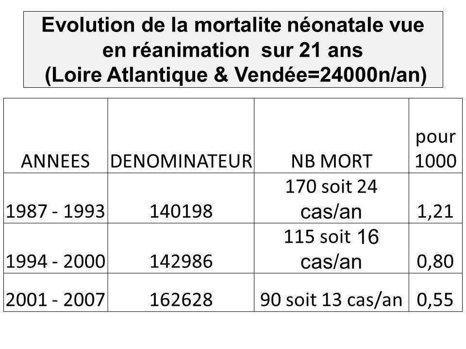 ANNEESDENOMINATEURNB MORT pour 1000 1987 - 1993140198 170 soit 24 cas/an 1,21 1994 - 2000142986 115 soit 16 cas/an 0,80 2001 - 200716262890 soit 13 ca