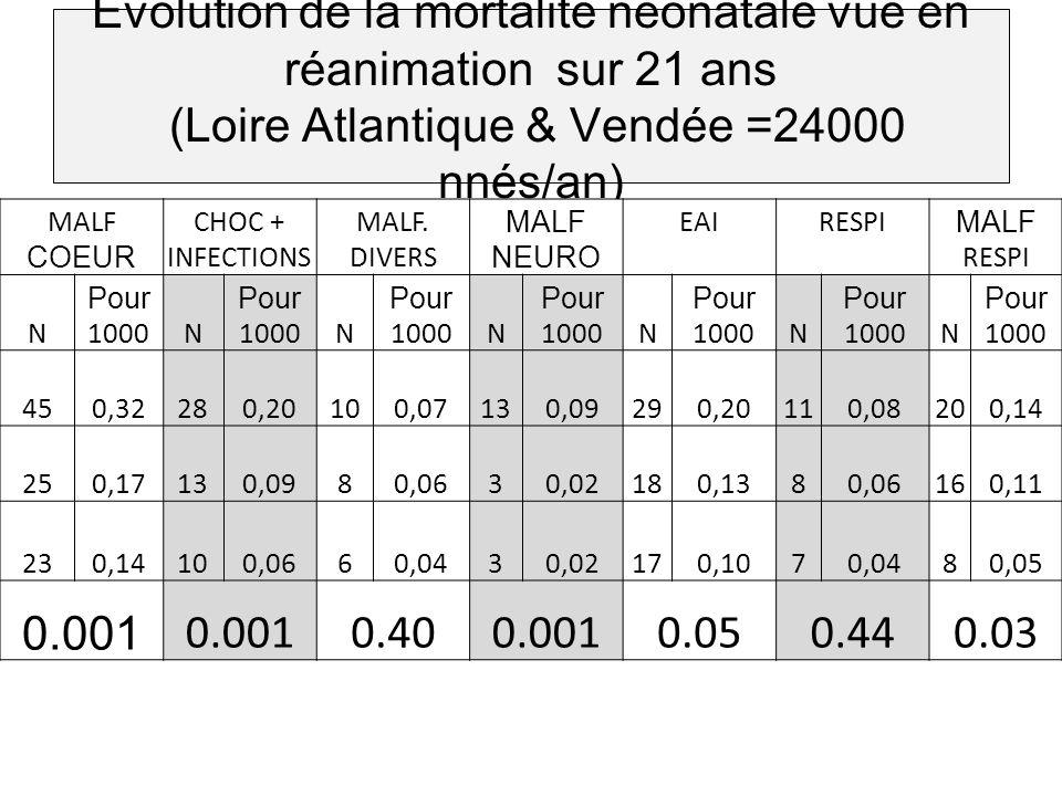 Evolution de la mortalité néonatale vue en réanimation sur 21 ans (Loire Atlantique & Vendée =24000 nnés/an) MALF COEUR CHOC + INFECTIONS MALF. DIVERS