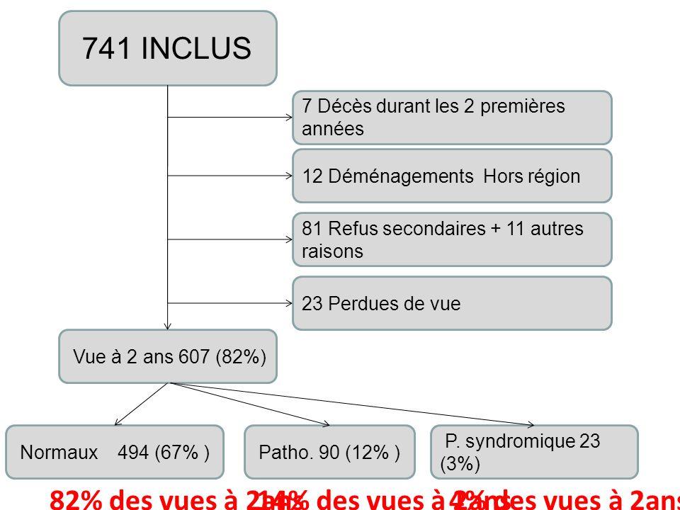 741 INCLUS 7 Décès durant les 2 premières années 12 Déménagements Hors région 81 Refus secondaires + 11 autres raisons 23 Perdues de vue Vue à 2 ans 6