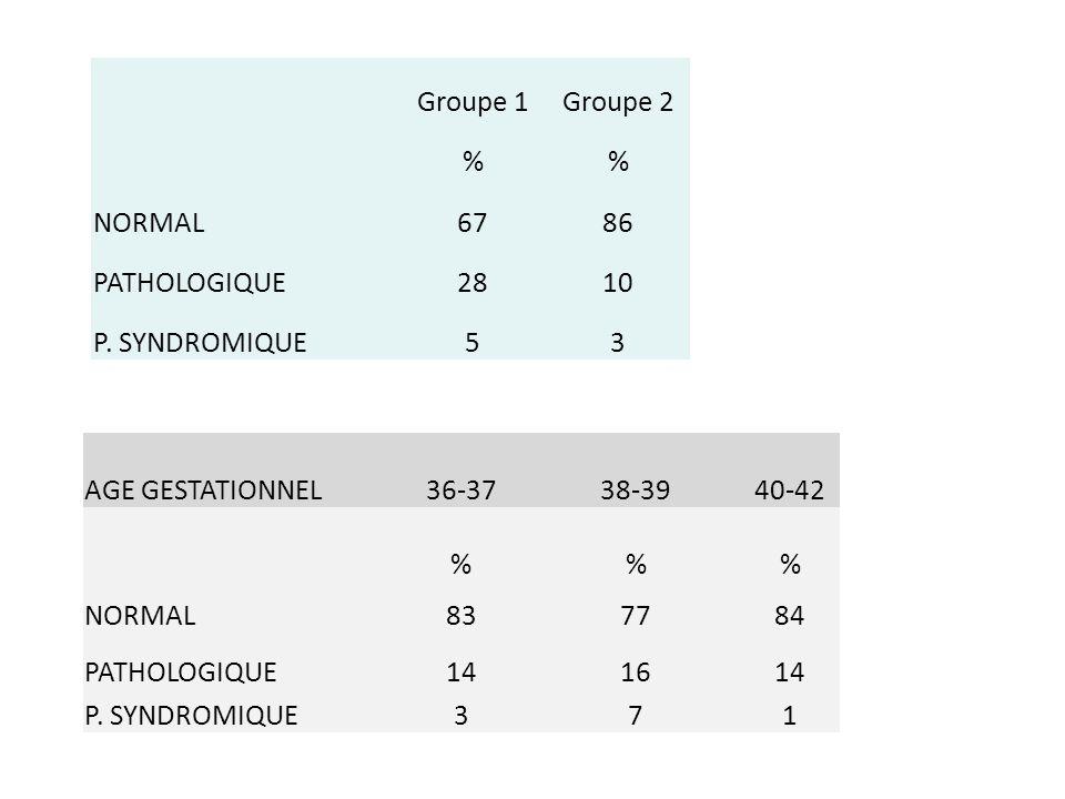 Groupe 1Groupe 2 % NORMAL6786 PATHOLOGIQUE2810 P. SYNDROMIQUE53 AGE GESTATIONNEL36-37 38-39 40-42 %% NORMAL83 77 84 PATHOLOGIQUE14 16 14 P. SYNDROMIQU