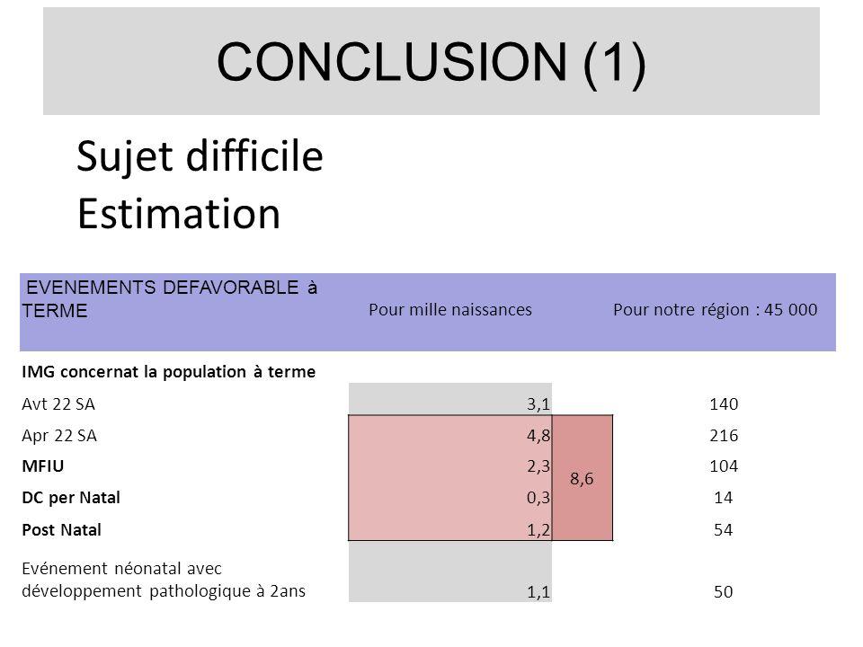 CONCLUSION (1) Sujet difficile Estimation EVENEMENTS DEFAVORABLE à TERME Pour mille naissances Pour notre région : 45 000 IMG concernat la population