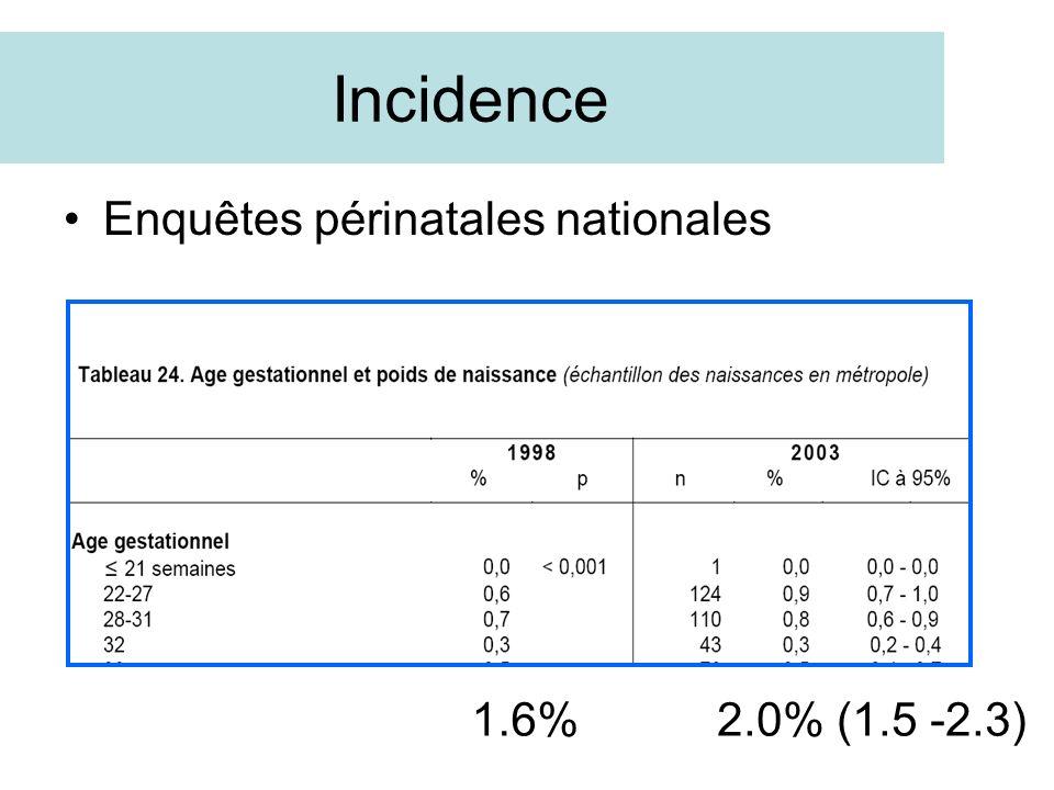 Incidence Enquêtes périnatales nationales 1.6%2.0% (1.5 -2.3)