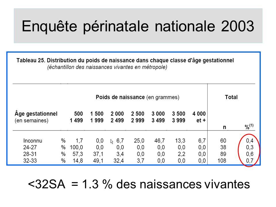 Enquête périnatale nationale 2003 <32SA = 1.3 % des naissances vivantes