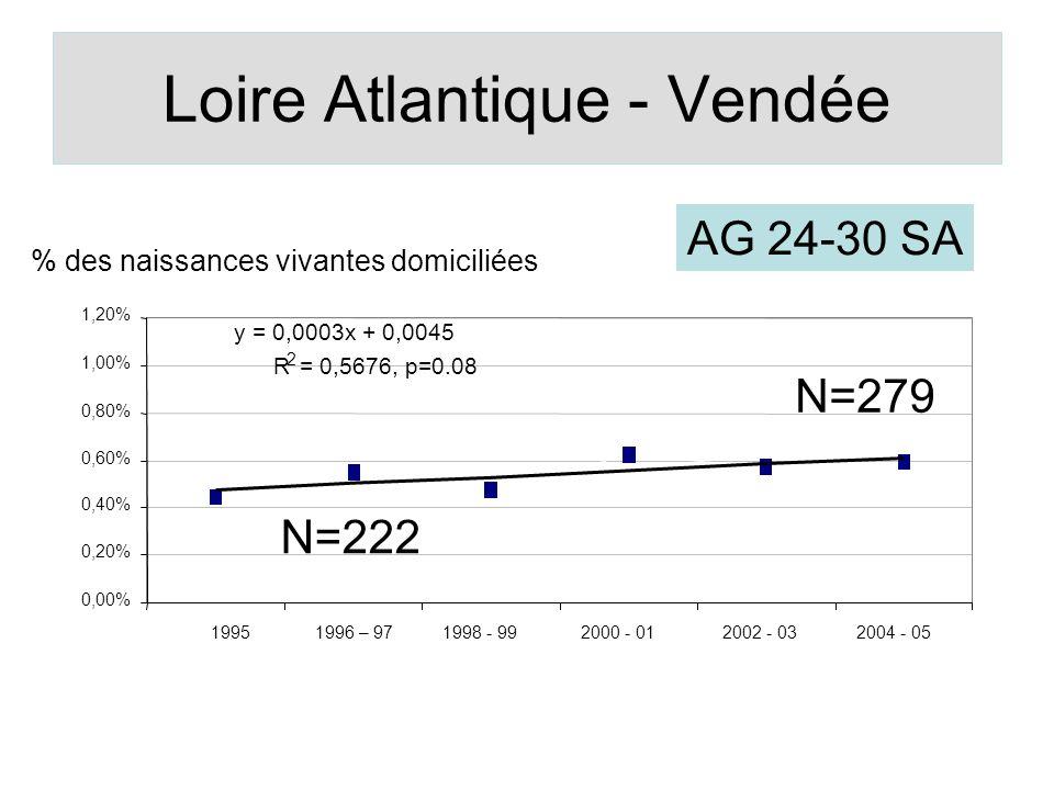 Loire Atlantique - Vendée y = 0,0003x + 0,0045 R 2 = 0,5676, p=0.08 0,00% 0,20% 0,40% 0,60% 0,80% 1,00% 1,20% 1995 1996 – 971998 - 992000 - 01 2002 -
