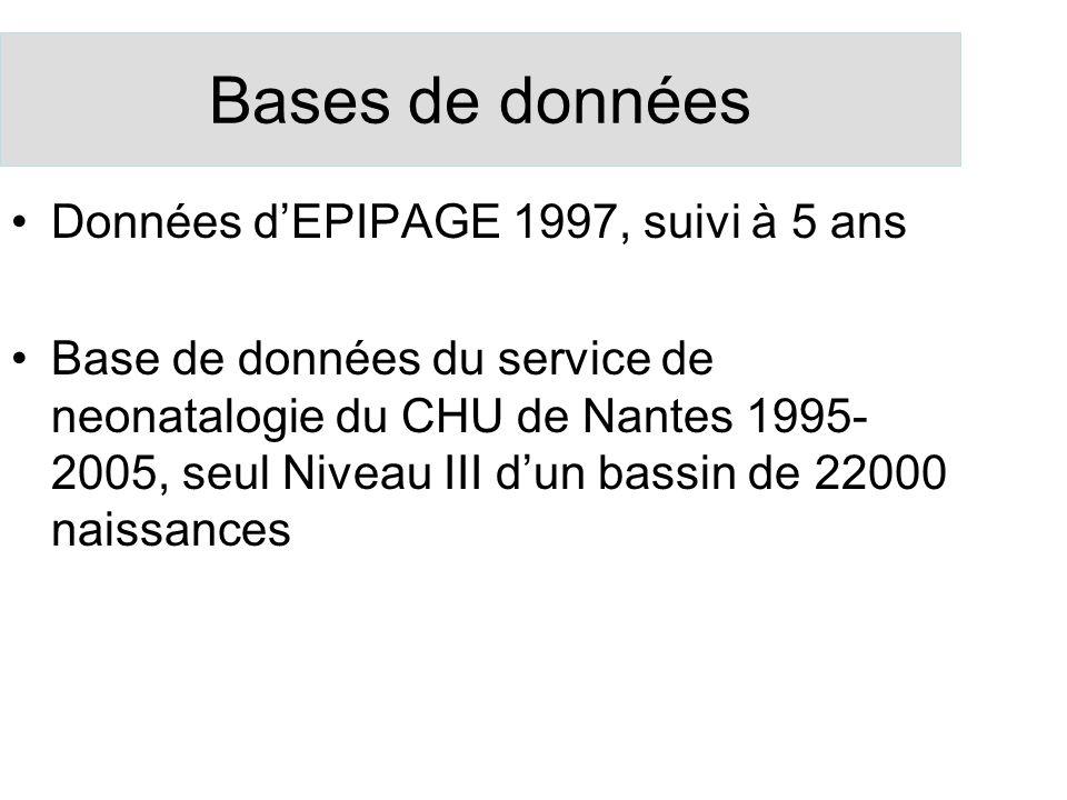 Bases de données Données dEPIPAGE 1997, suivi à 5 ans Base de données du service de neonatalogie du CHU de Nantes 1995- 2005, seul Niveau III dun bass