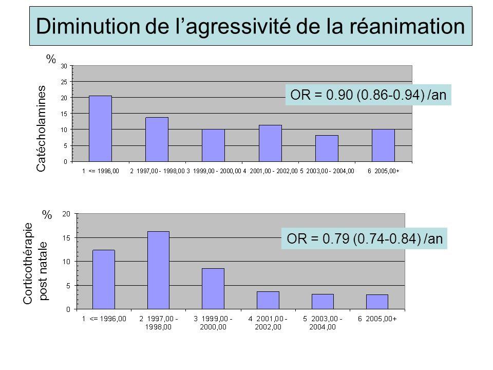 Corticothérapie post natale Catécholamines % % Diminution de lagressivité de la réanimation OR = 0.79 (0.74-0.84) /an OR = 0.90 (0.86-0.94) /an