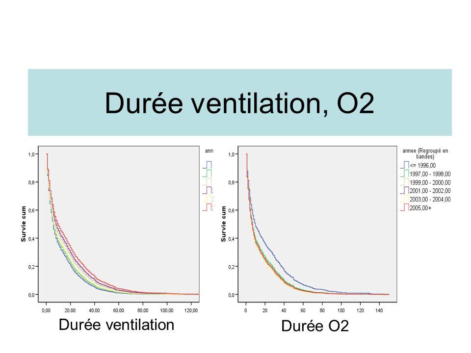 Durée ventilation, O2 Durée ventilation Durée O2