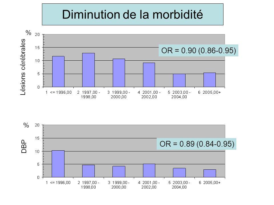 DBP Lésions cérébrales % % Diminution de la morbidité OR = 0.90 (0.86-0.95) OR = 0.89 (0.84-0.95)