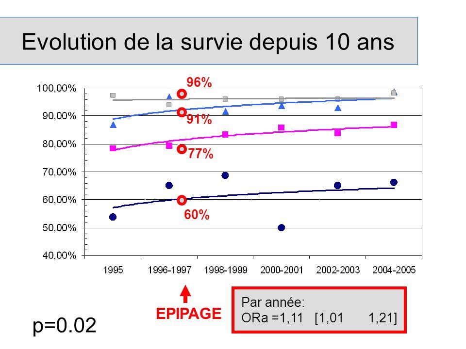 Evolution de la survie depuis 10 ans Par année: ORa =1,11[1,011,21] p=0.02 60% 77% 91% 96% EPIPAGE