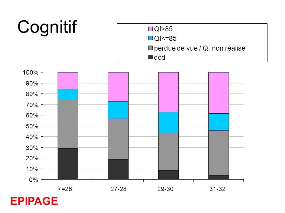 Cognitif 0% 10% 20% 30% 40% 50% 60% 70% 80% 90% 100% <=26 27-2829-30 31-32 QI>85 QI<=85 perdue de vue / QI non réalisé dcd EPIPAGE