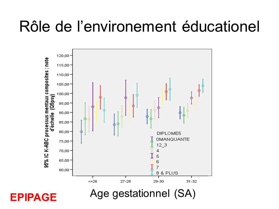 Rôle de lenvironement éducationel Age gestationnel (SA) EPIPAGE