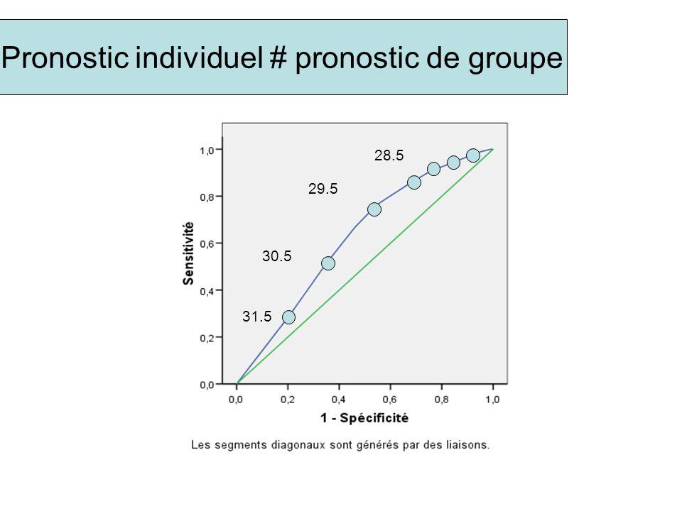 31.5 30.5 29.5 28.5 Pronostic individuel # pronostic de groupe