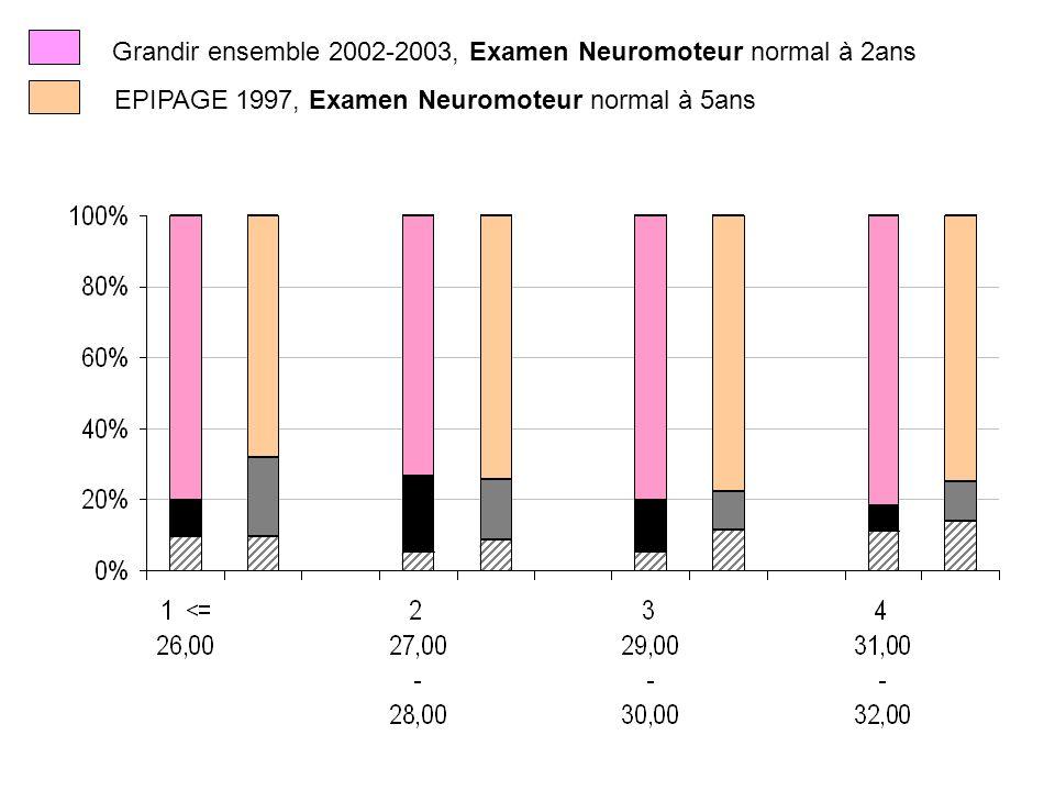 Grandir ensemble 2002-2003, Examen Neuromoteur normal à 2ans EPIPAGE 1997, Examen Neuromoteur normal à 5ans