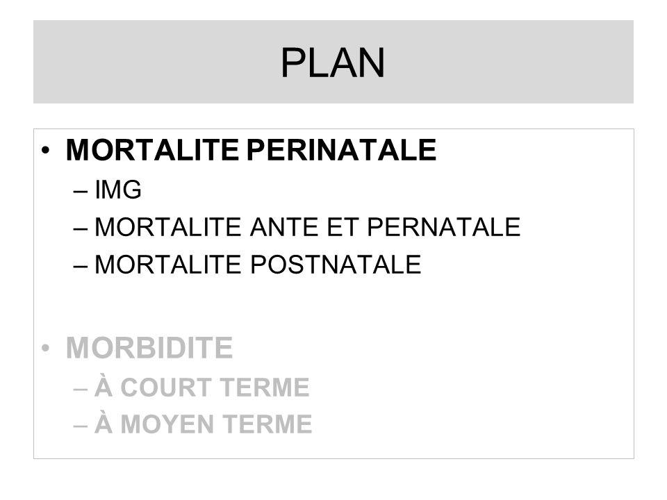 ANNEESDENOMINATEURNB MORT pour 1000 1987 - 1993140198 170 soit 24 cas/an 1,21 1994 - 2000142986 115 soit 16 cas/an 0,80 2001 - 200716262890 soit 13 cas/an0,55 Evolution de la mortalite néonatale vue en réanimation sur 21 ans (Loire Atlantique & Vendée=24000n/an)