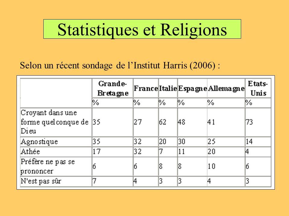 Statistiques et Religions Selon un récent sondage de lInstitut Harris (2006) :