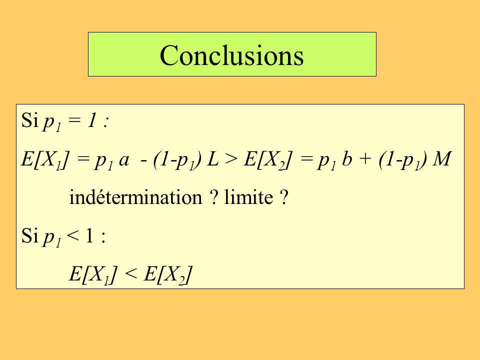 Conclusions Si p 1 = 1 : E[X 1 ] = p 1 a - (1-p 1 ) L > E[X 2 ] = p 1 b + (1-p 1 ) M indétermination ? limite ? Si p 1 < 1 : E[X 1 ] < E[X 2 ]