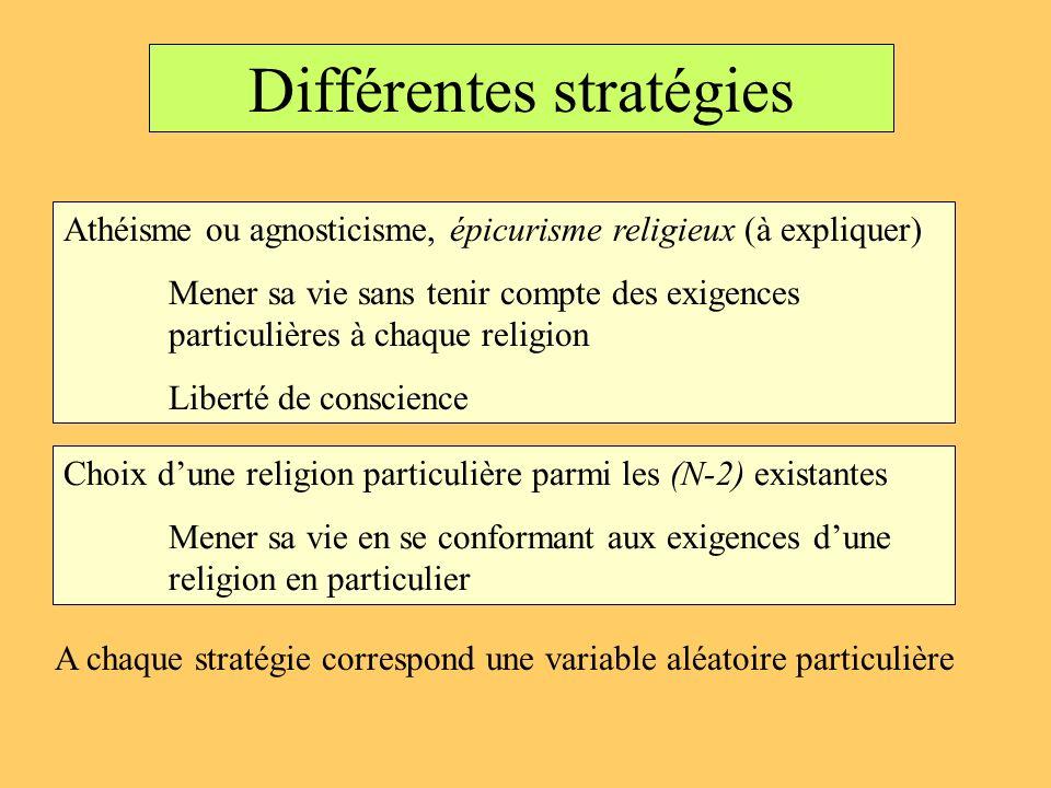 Différentes stratégies Athéisme ou agnosticisme, épicurisme religieux (à expliquer) Mener sa vie sans tenir compte des exigences particulières à chaqu