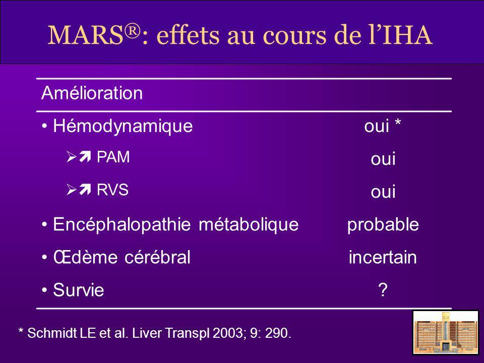 MARS ® : effets au cours de lIHA Amélioration Hémodynamiqueoui * PAM oui RVS oui Encéphalopathie métaboliqueprobable Œdème cérébralincertain Survie? *