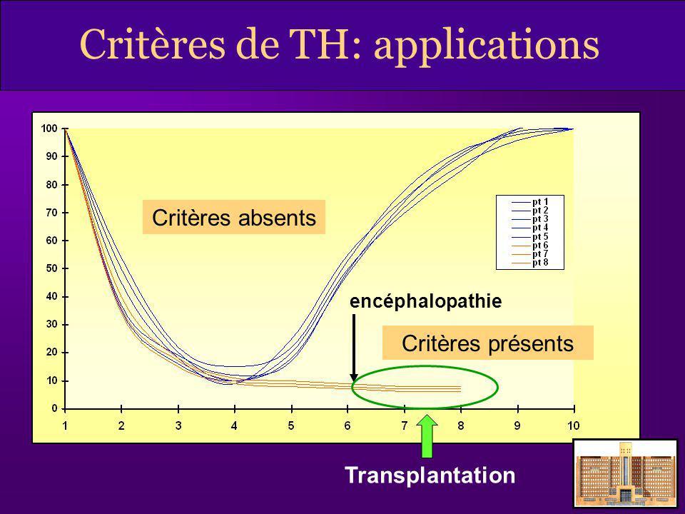 Critères de TH: applications Critères absents encéphalopathie Critères présents Transplantation
