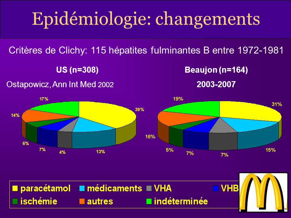 US (n=308) Ostapowicz, Ann Int Med 2002 Beaujon (n=164) 2003-2007 Epidémiologie: changements Critères de Clichy: 115 hépatites fulminantes B entre 197