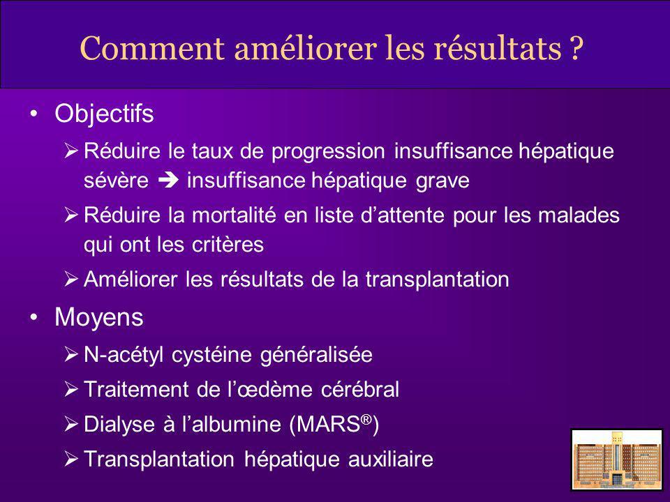 N-acétyl cystéine et hépatites non liées au paracétamol NACPlacébop Patients8192 Survie globale70%66%ns Survie sans TH Globale 39%27%ns Encéphalo I-II 52%30%0,02 Encéphalo III-IV 9%22%ns Etude multicentrique, randomisée, US Lee WM, AASLD 2007, abstract.