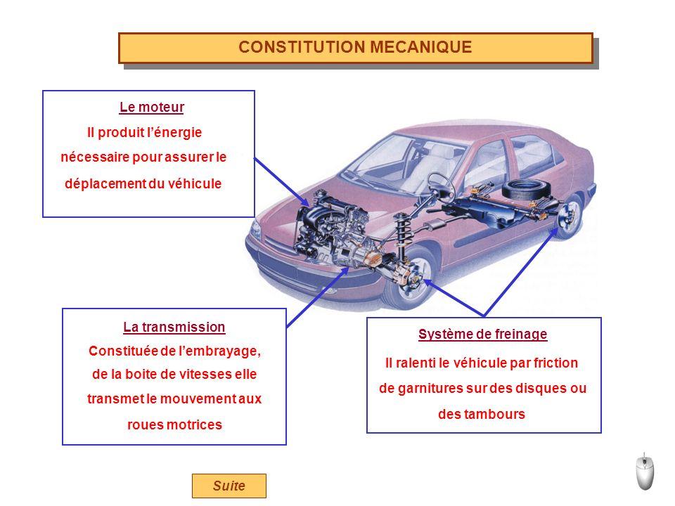 CONSTITUTION MECANIQUE Le moteur Il produit lénergie nécessaire pour assurer le déplacement du véhicule La transmission Constituée de lembrayage, de la boite de vitesses elle transmet le mouvement aux roues motrices Système de freinage Il ralenti le véhicule par friction de garnitures sur des disques ou des tambours Suite