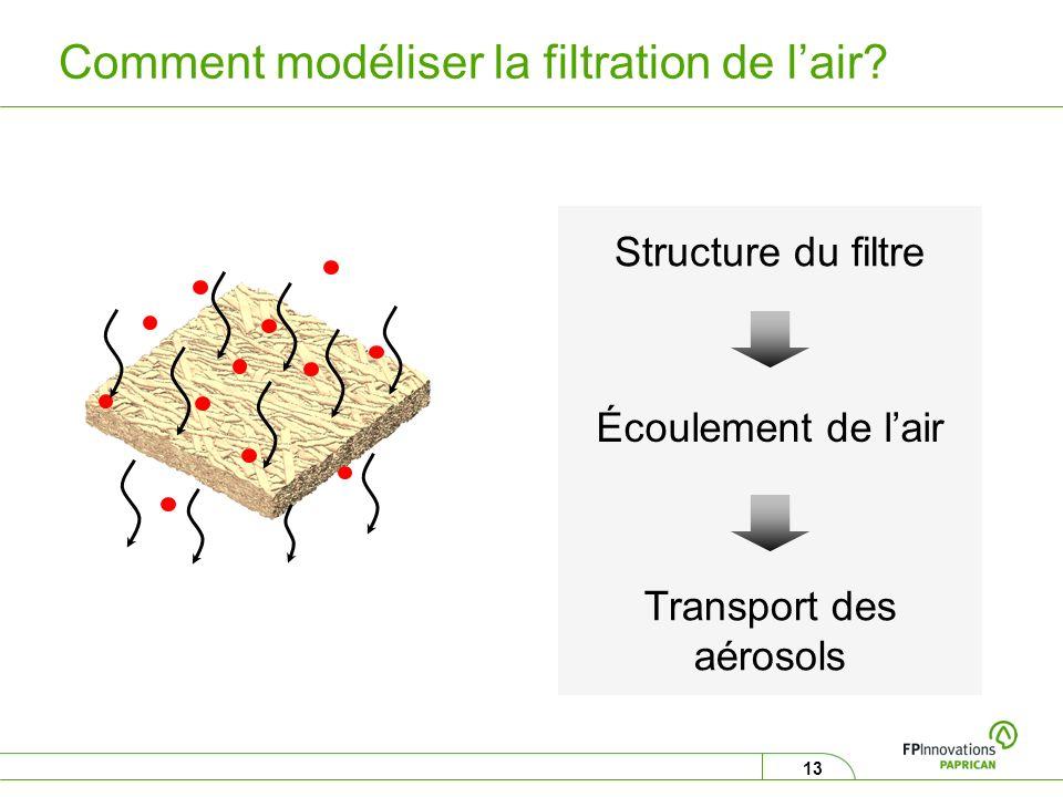 13 Comment modéliser la filtration de lair? Structure du filtre Écoulement de lair Transport des aérosols