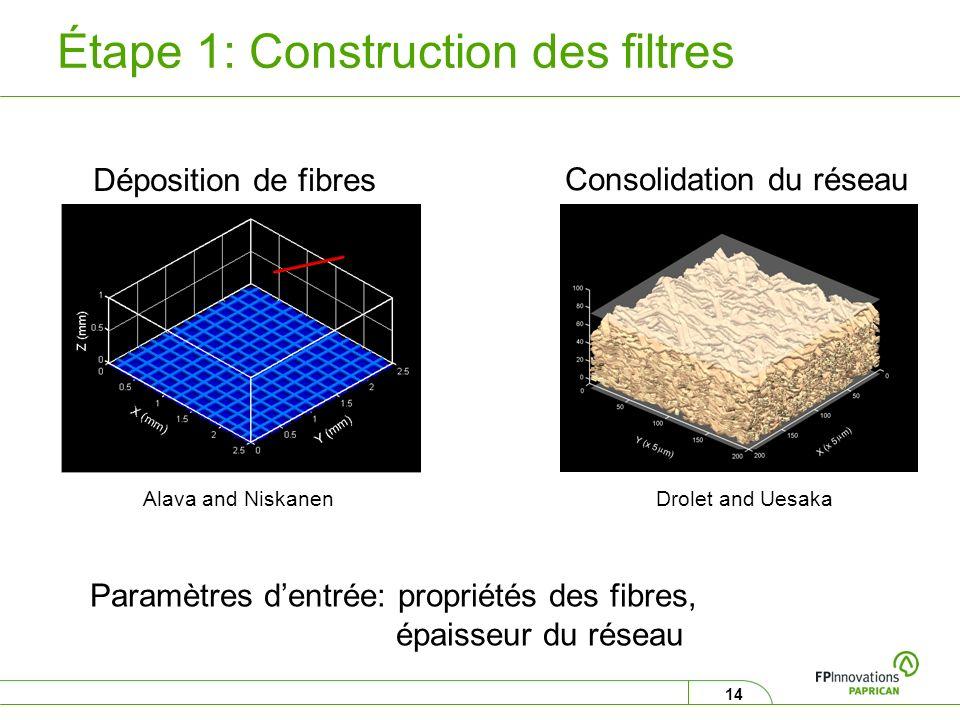 14 Étape 1: Construction des filtres Déposition de fibres Consolidation du réseau Paramètres dentrée: propriétés des fibres, épaisseur du réseau Alava