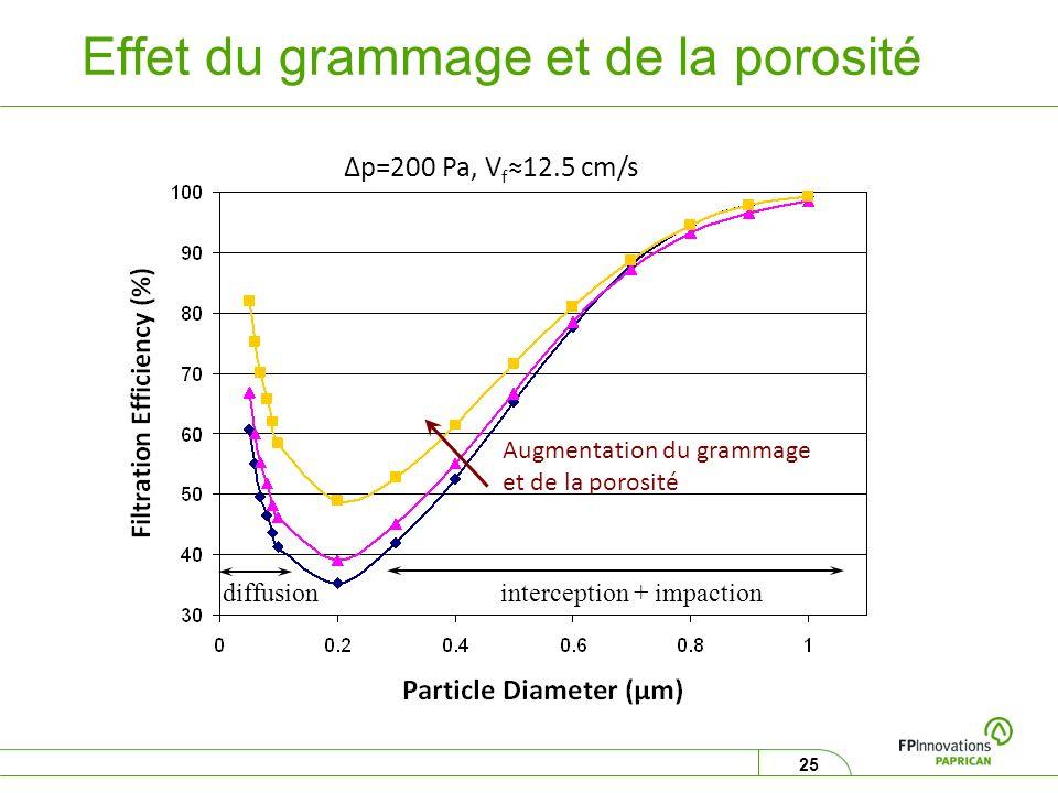 25 Effet du grammage et de la porosité Δp=200 Pa, V f 12.5 cm/s Augmentation du grammage et de la porosité interception + impaction diffusion