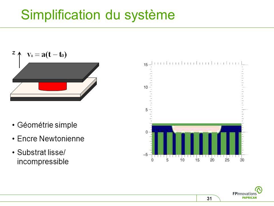 31 Simplification du système z Géométrie simple Encre Newtonienne Substrat lisse/ incompressible
