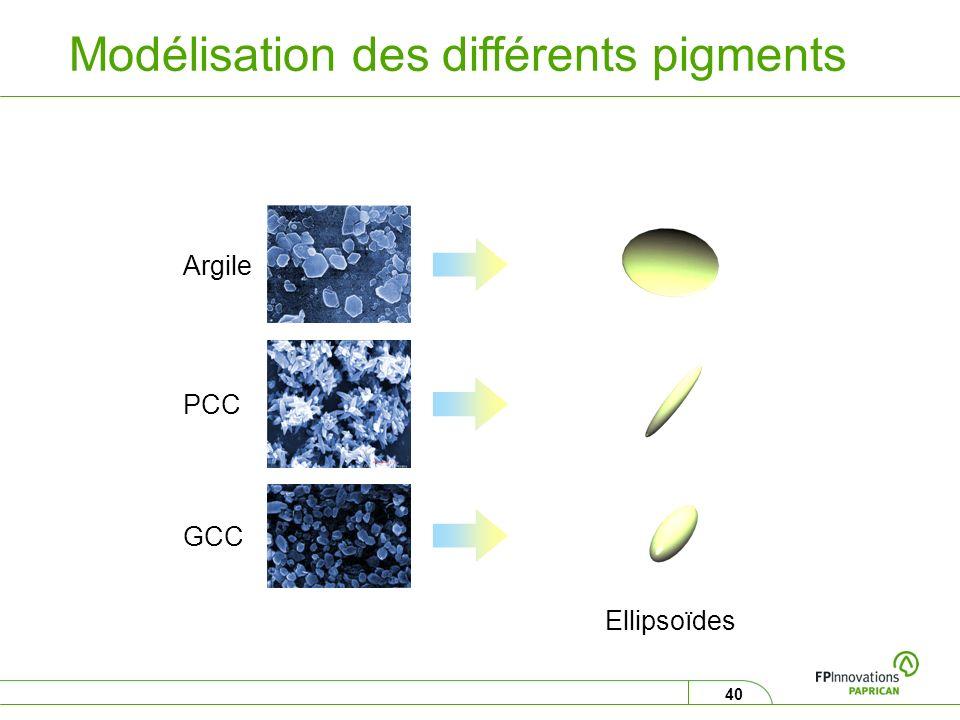 40 Argile PCC GCC Ellipsoïdes Modélisation des différents pigments