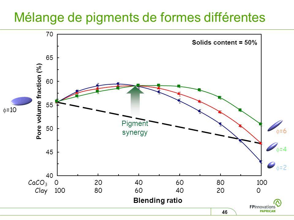 46 Mélange de pigments de formes différentes =6 =2 Solids content = 50% Pigment synergy =10 =4 40 45 50 55 60 65 70 020406080100 Pore volume fraction