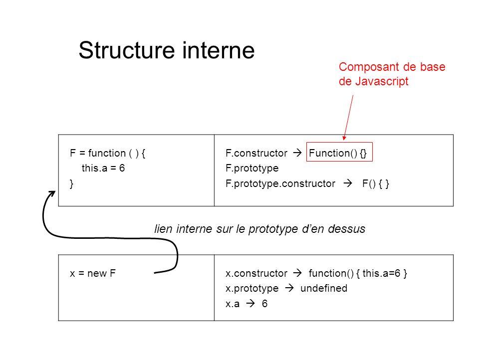 Structure interne Composant de base de Javascript F = function ( ) { this.a = 6 } F.constructor Function() {} F.prototype F.prototype.constructor F()