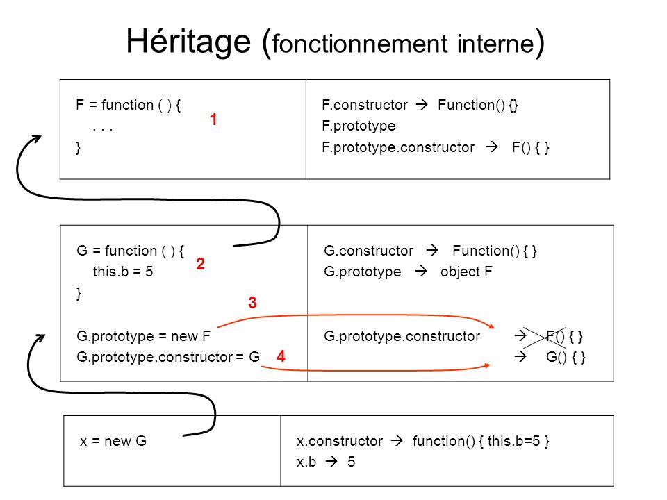 Object et Function Object et Function sont des composants de base de Javascript qui sont automatiquement hérités lors de la construction de fonctions ou d objets