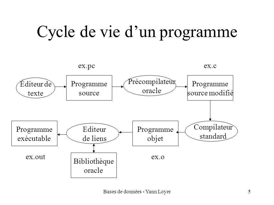 Bases de données - Yann Loyer5 Cycle de vie dun programme Éditeur de texte Programme source Précompilateur oracle Programme source modifié Compilateur standard Programme objet Editeur de liens Programme exécutable Bibliothèque oracle ex.pcex.c ex.oex.out