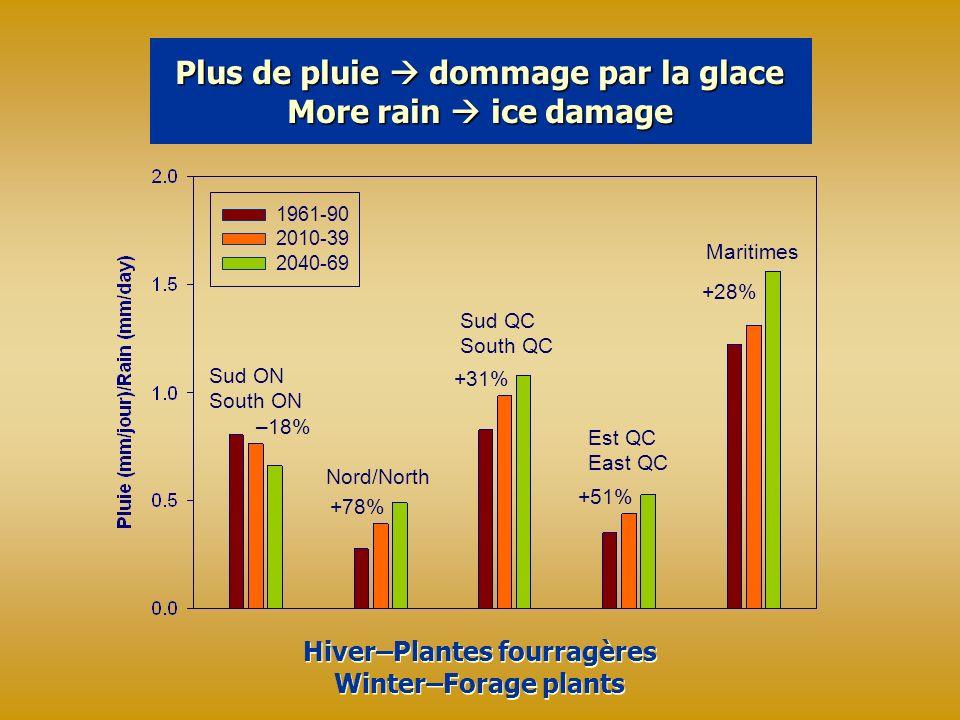 Plus de pluie dommage par la glace More rain ice damage 1961-90 2010-39 2040-69 Hiver–Plantes fourragères Winter–Forage plants Hiver–Plantes fourragères Winter–Forage plants Sud ON South ON –18% Nord/North +78% Sud QC South QC +31% Est QC East QC +51% Maritimes +28%