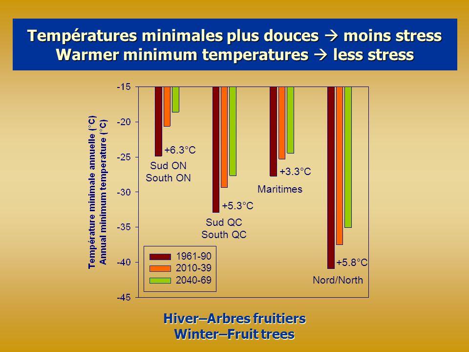 Températures minimales plus douces moins stress Warmer minimum temperatures less stress 1961-90 2010-39 2040-69 Hiver–Arbres fruitiers Winter–Fruit trees Hiver–Arbres fruitiers Winter–Fruit trees Sud ON South ON +6.3°C Sud QC South QC Maritimes Nord/North +5.3°C +3.3°C +5.8°C