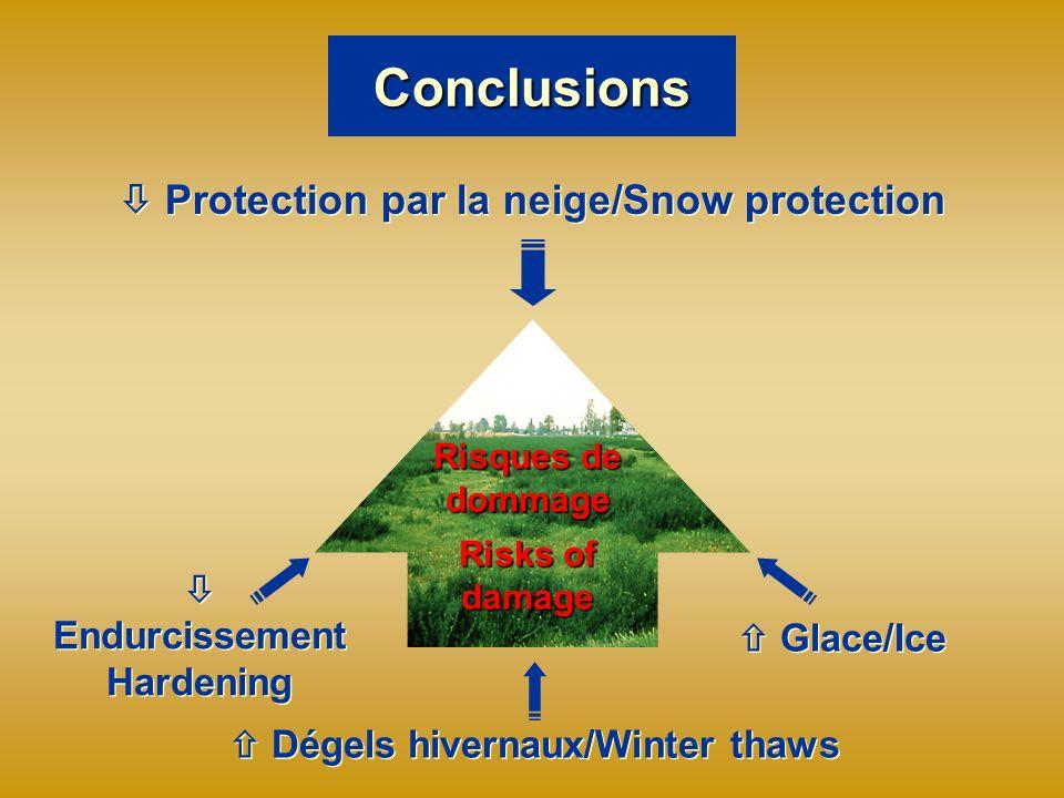 Conclusions Protection par la neige/Snow protection Risques de dommage Risks of damage Glace/Ice Endurcissement Hardening Endurcissement Hardening Dégels hivernaux/Winter thaws