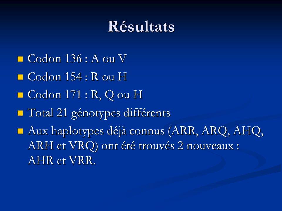 Résultats Codon 136 : A ou V Codon 136 : A ou V Codon 154 : R ou H Codon 154 : R ou H Codon 171 : R, Q ou H Codon 171 : R, Q ou H Total 21 génotypes d