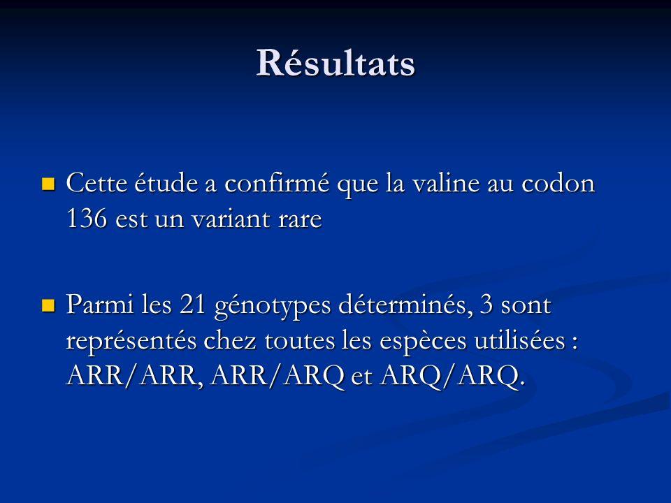 Résultats Cette étude a confirmé que la valine au codon 136 est un variant rare Cette étude a confirmé que la valine au codon 136 est un variant rare