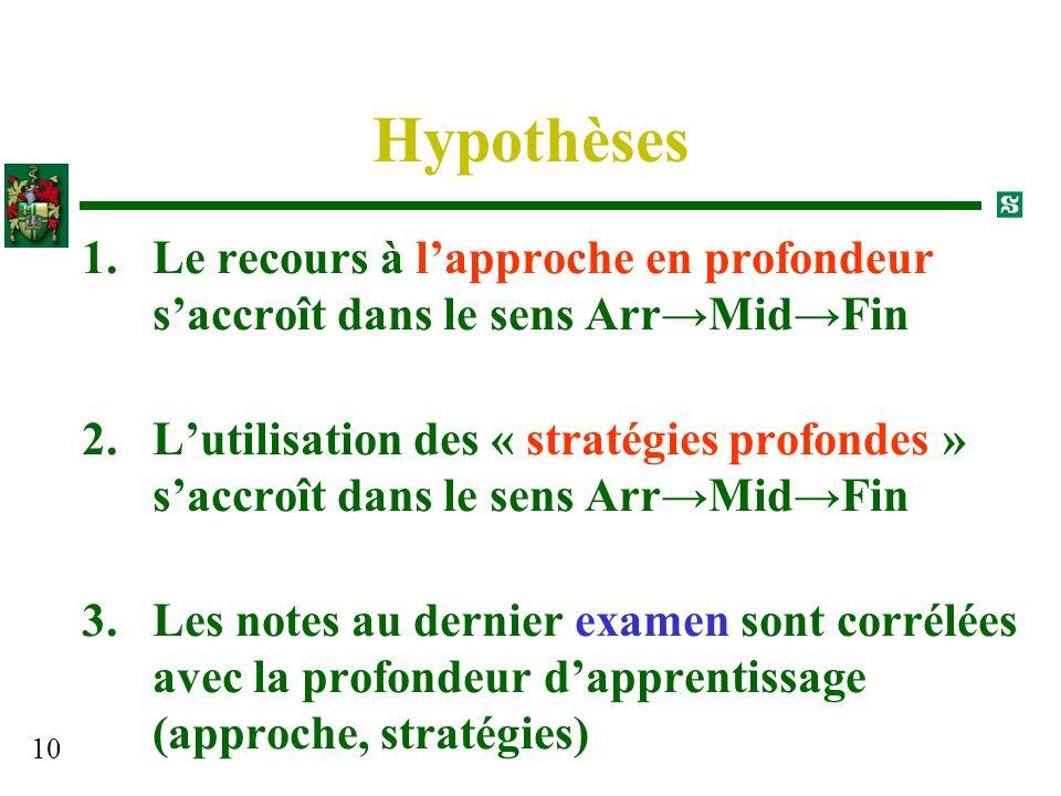 10 Hypothèses 1.Le recours à lapproche en profondeur saccroît dans le sens ArrMidFin 2.Lutilisation des « stratégies profondes » saccroît dans le sens