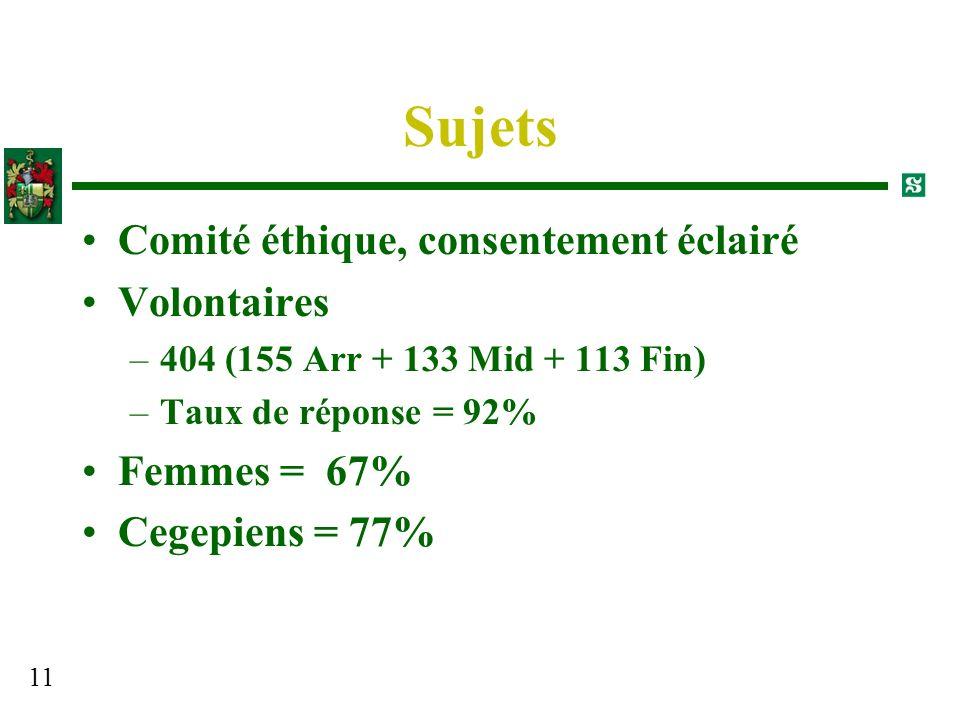 11 Sujets Comité éthique, consentement éclairé Volontaires –404 (155 Arr + 133 Mid + 113 Fin) –Taux de réponse = 92% Femmes = 67% Cegepiens = 77%