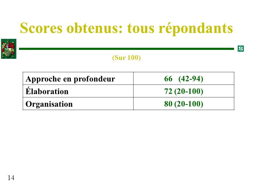 14 Scores obtenus: tous répondants Approche en profondeur 66 (42-94) Élaboration 72 (20-100) Organisation 80 (20-100) (Sur 100)