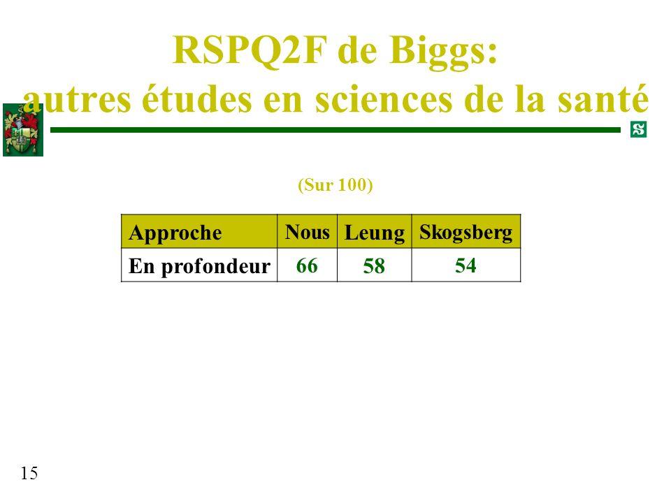 15 RSPQ2F de Biggs: autres études en sciences de la santé Approche Nous Leung Skogsberg En profondeur 66 58 54 (Sur 100)