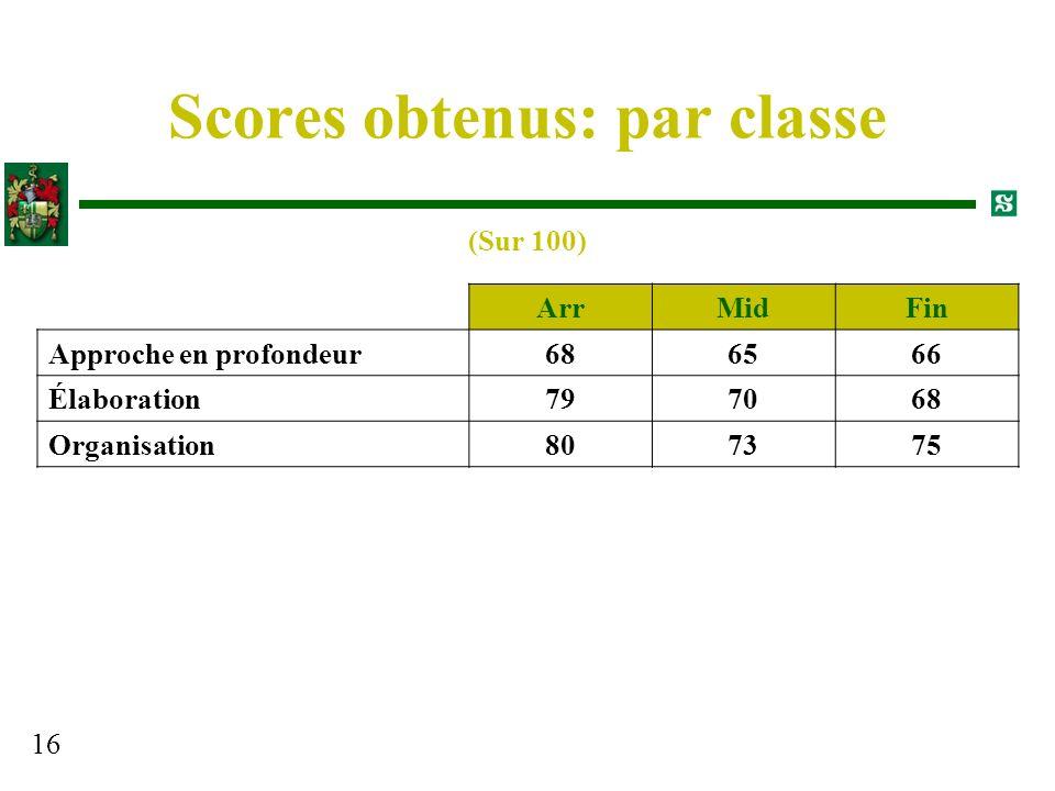 16 Scores obtenus: par classe ArrMidFin Approche en profondeur686566 Élaboration797068 Organisation807375 (Sur 100)
