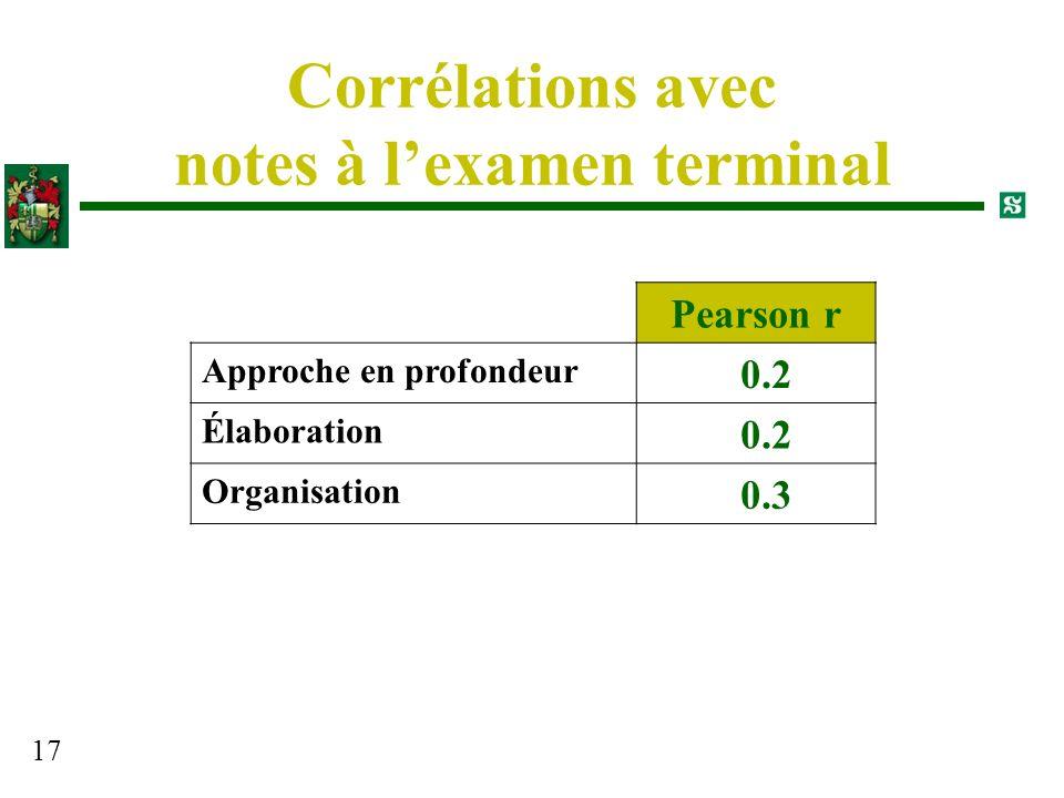 17 Corrélations avec notes à lexamen terminal Pearson r Approche en profondeur 0.2 Élaboration 0.2 Organisation 0.3