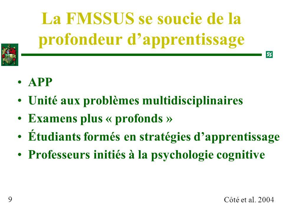 Côté et al. 2004 9 La FMSSUS se soucie de la profondeur dapprentissage APP Unité aux problèmes multidisciplinaires Examens plus « profonds » Étudiants