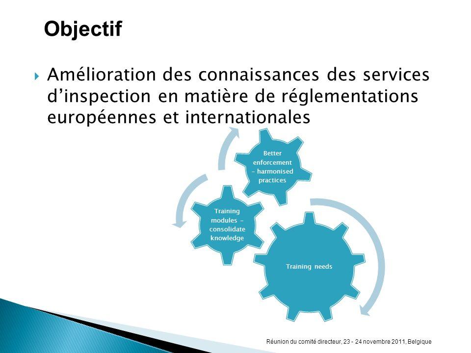 Amélioration des connaissances des services dinspection en matière de réglementations européennes et internationales Training needs Training modules –