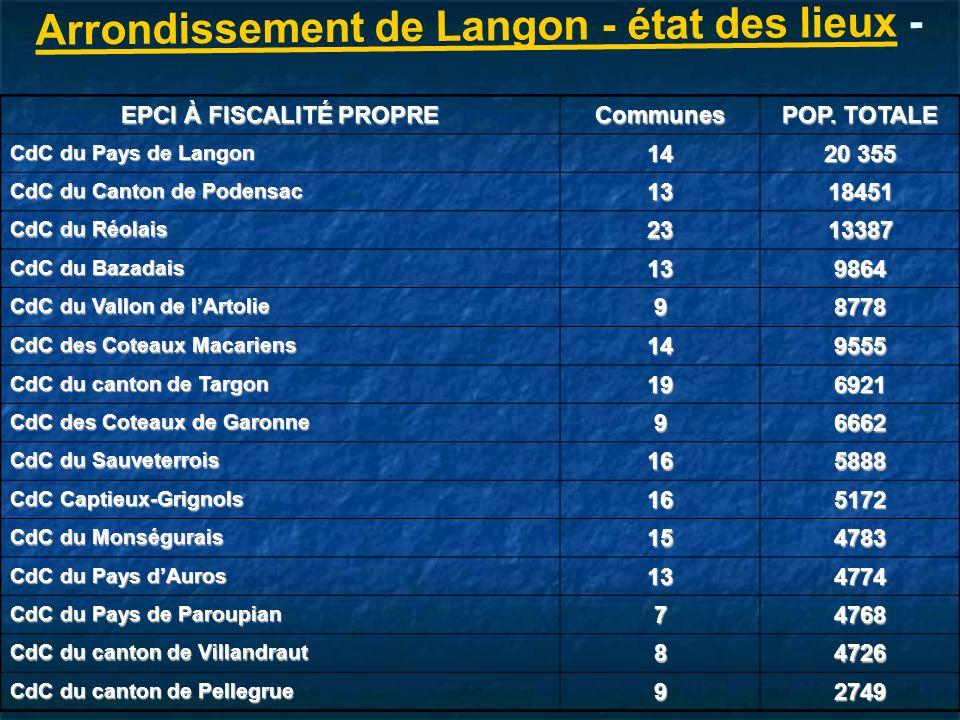 Arrondissement de Langon - état des lieux - EPCI À FISCALITÉ PROPRE Communes POP.